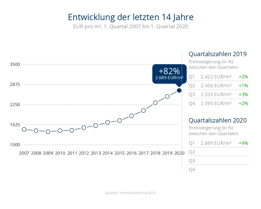 Entwicklung der Immobilienpreise für Häuser in 23747 Dahme in den letzten 14 Jahren