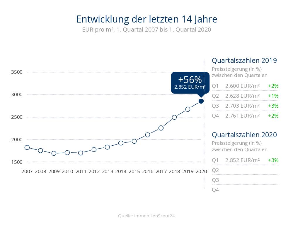 +56% Entwicklung der Immobilienpreise für Häuser auf 2852 Eur/m² in 23746 Kellenhusen in den letzten 14 Jahren
