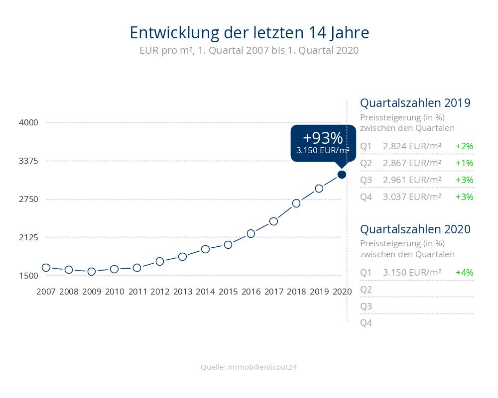 Entwicklung der Immobilienpreise um +93% für Häuser auf 3150 Eur/m² in 23730 Neustadt in Holstein, Sierksdorf, Pelzerhaken in den letzten 14 Jahren