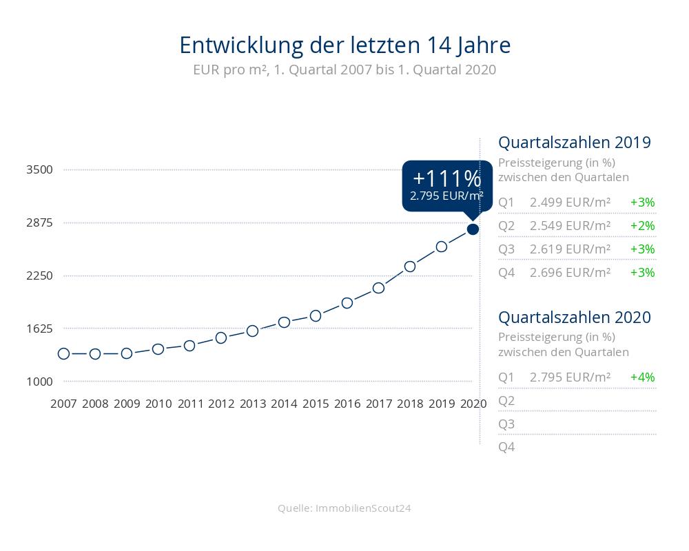 Entwicklung der Immobilienpreise für Wohnungen in 23743 Grömitz in den letzten 14 Jahren