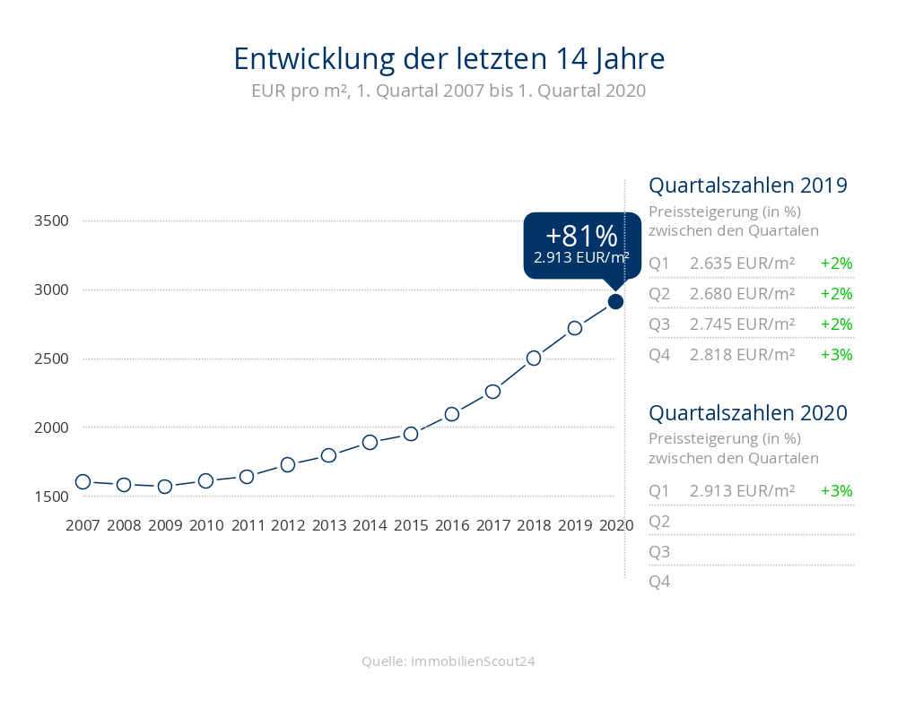 Entwicklung der Immobilienpreise um +81% für Wohnungen auf 2913 Eur/m² in 23746 Kellenhusen in den letzten 14 Jahren