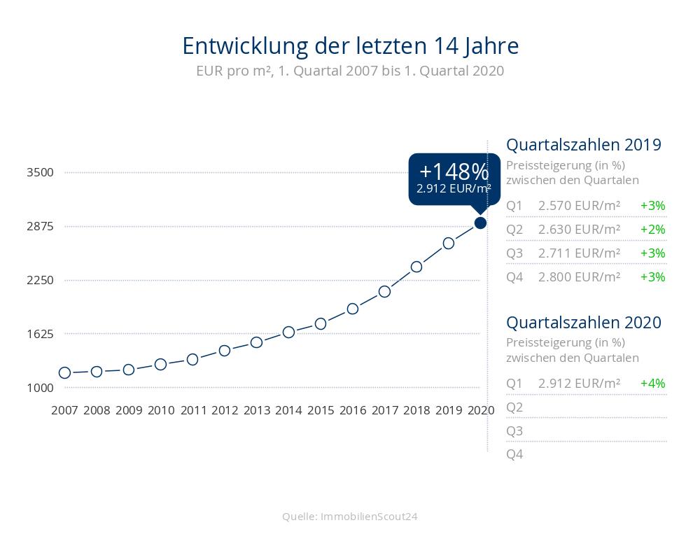 Entwicklung der Immobilienpreise um +148% für Wohnugen auf 2912 Eur/m² in 23730 Neustadt in Holstein, Sierksdorf, Pelzerhaken in den letzten 14 Jahren